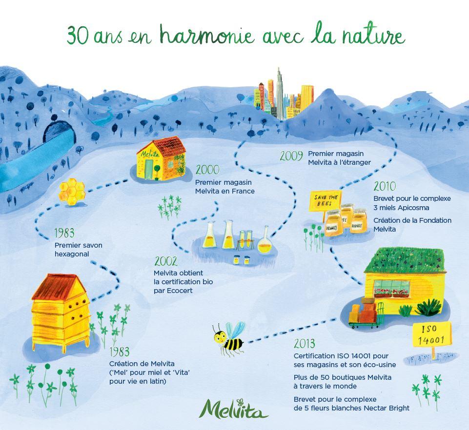30 ans an Harmonie avec la nature