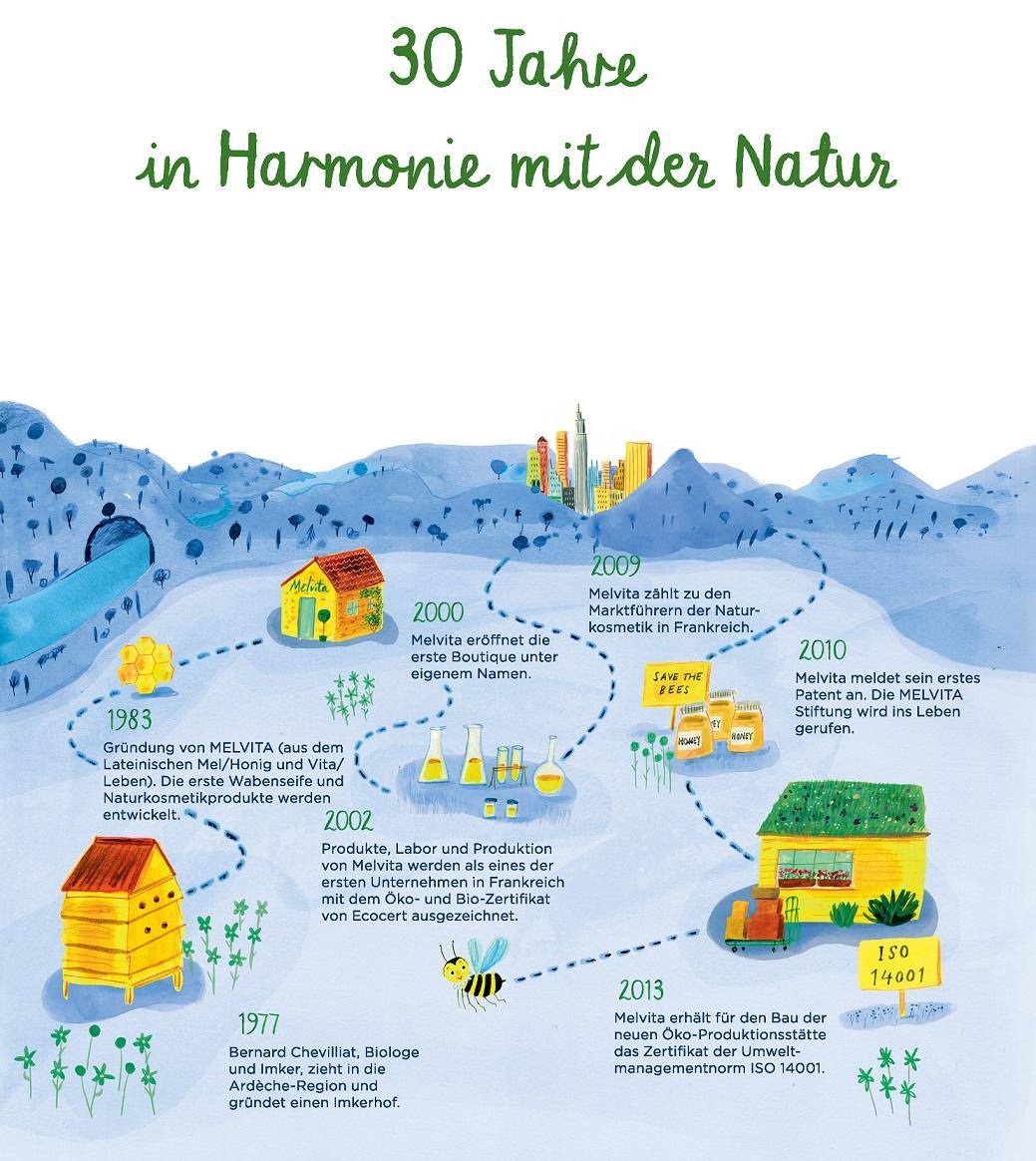 30 Jahre in Harmonie mit der Natur