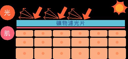 物理防曬 肌膚表層反射自然光
