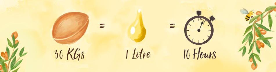 30 KGs = 1 Liter = 10 Hours
