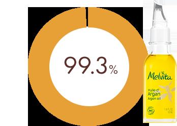 99.3%