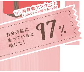 97%の人が、自分の肌に合っていると感じた!