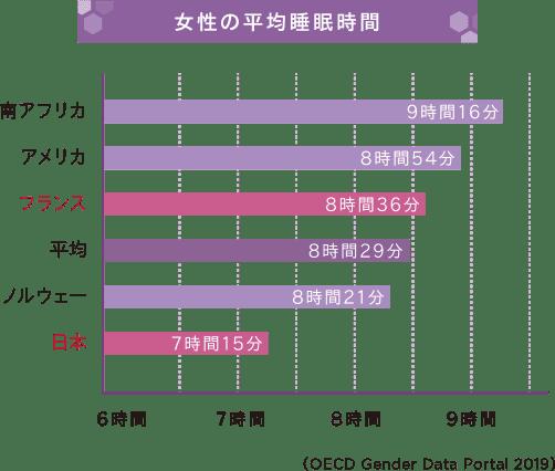 女性の平均睡眠時間