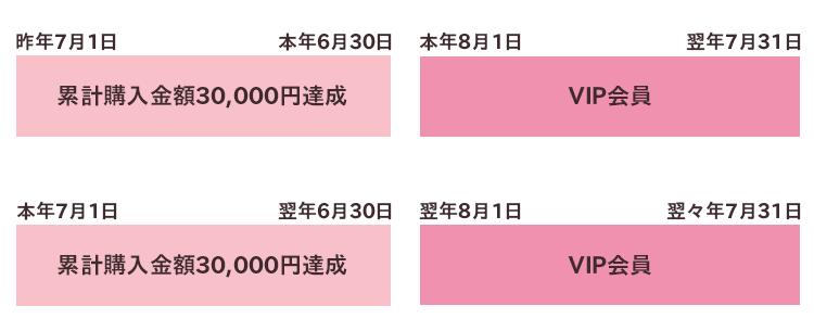 昨年7月1日~本年6月30日:累計購入金額30,000円達成 本年8月1日~翌年7月31日:VIP会員 本年7月1日~翌年6月30日:累計購入金額30,000円達成 翌年8月1日~翌々年7月31日:VIP会員