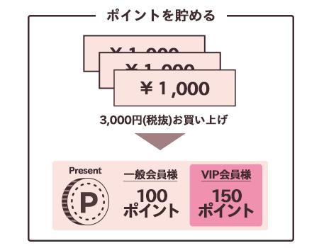 ポイントをためる:3,000円(税抜)お買い上げ 一般会員様:100ポイント VIP会員様:150ポイント プレゼント