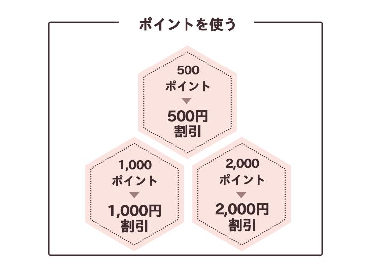 ポイントを使う:500ポイント → 500円割引  1000ポイント → 1000円割引  2000ポイント → 2000円割引