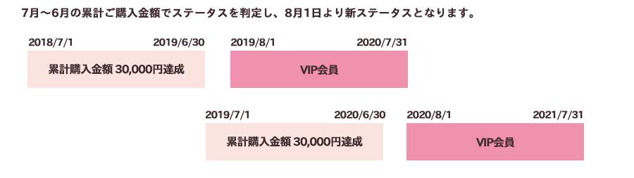 7月~6月の累計ご購入金額でステータスを判定し、8月1日より新ステータスとなります。