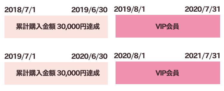 2018年7月1日~2019年6月30日:累計購入金額30,000円達成 2019年8月1日~2020年7月31日:VIP会員 2019年7月1日~2020年6月30日:累計購入金額30,000円達成 2020年8月1日~2021年7月31日:VIP会員